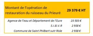 Enveloppe budgétaire - ruisseau du Prieuré
