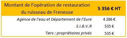 Enveloppe financière de l'opération de restauration sur le ruisseau de Freneuse année 2019